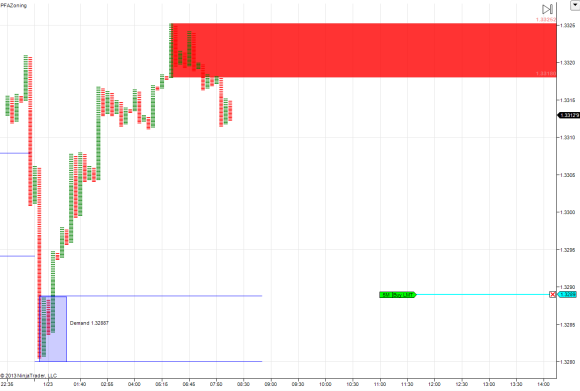 Demand at 1.3289, where I initially put my pending BUY order.
