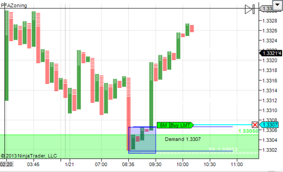 Institutional buyers Buying large quantities at the spot FX EURUSD 5 min chart ( Day Trading Setup )