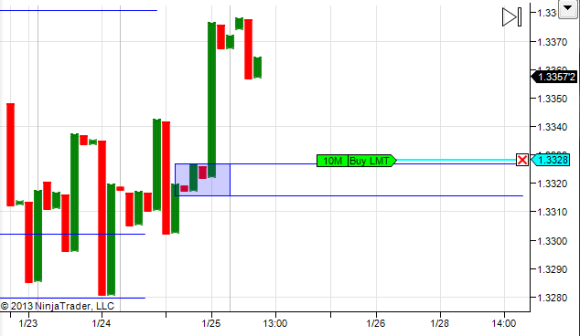 Demand at 1.3328 Hourly chart Point and Figure