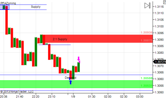 Trade close at 12.8 pips @ $ 3201 profit