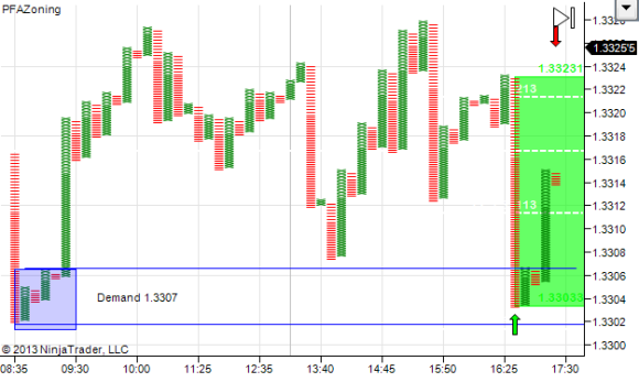 Trade Close + 15 pips $ 4568 profit