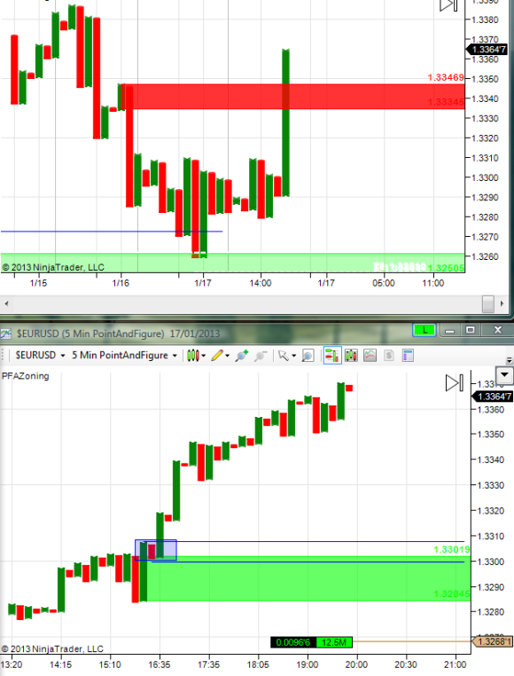 Initially the trade went well. It went as high has 1.3397 !!
