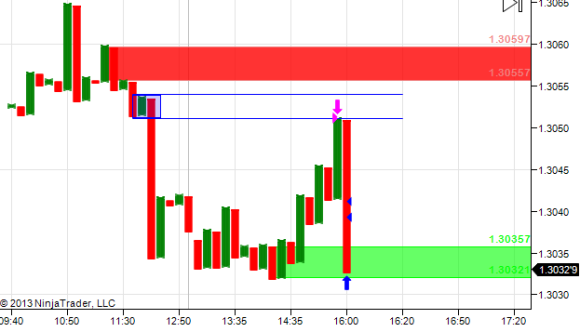 Trade close for 10 pips ++