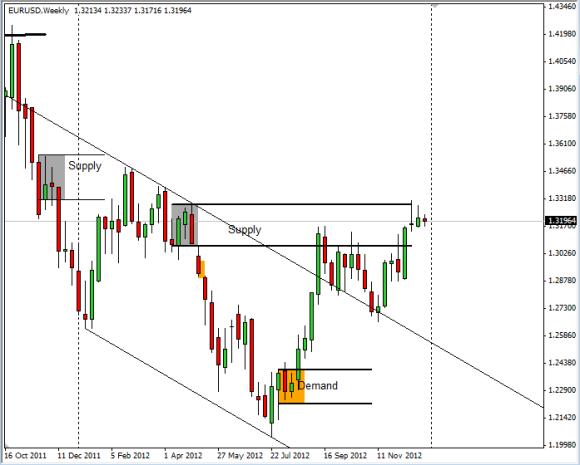 Weekly Chart EURUSD