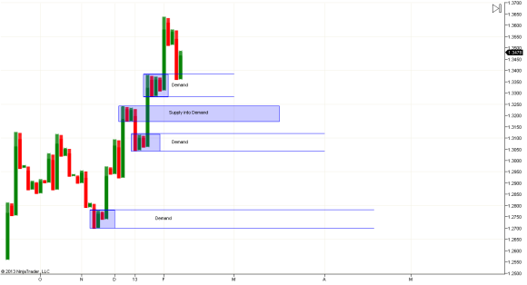 Daily Chart levels
