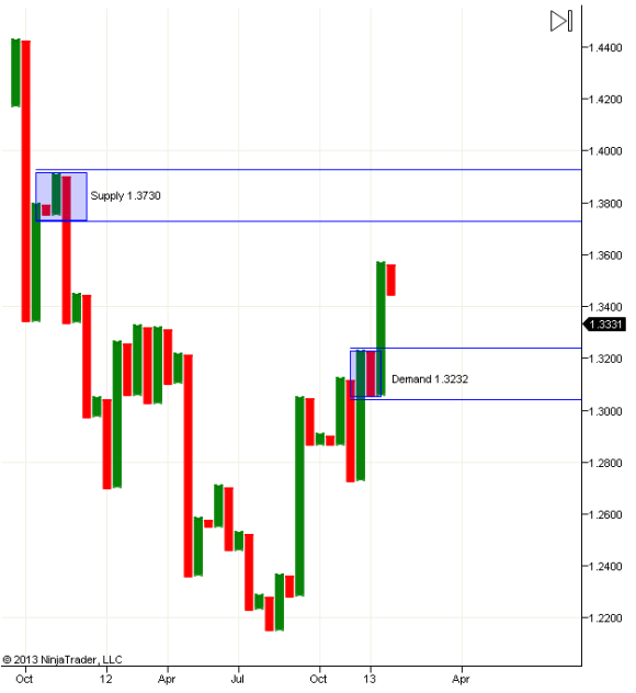 Weekly Chart Levels