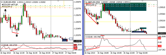 EURUSD and GBPUSD on the 30 min. Currently selling towards the close gap.