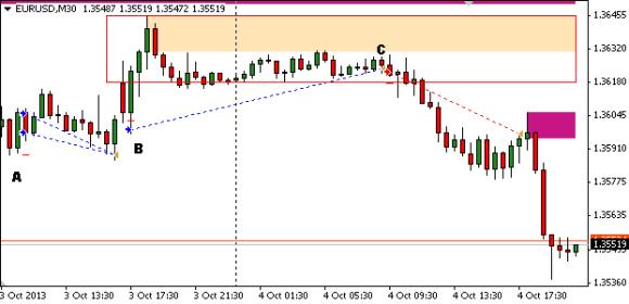 30 min chart