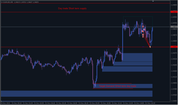 5 minutes chart for Day trade