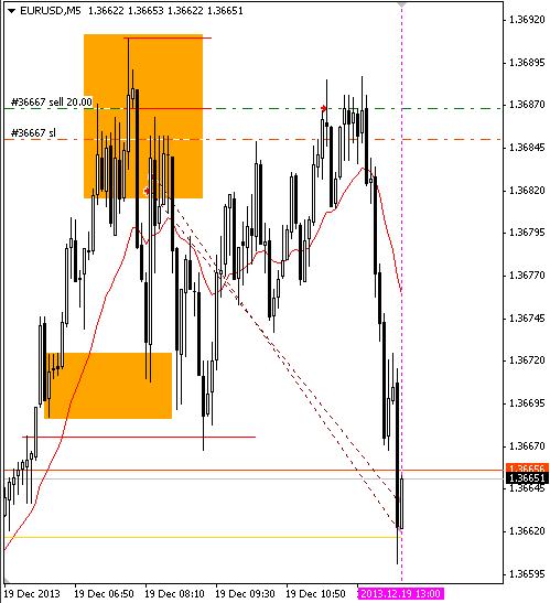 Ny_session_EURUSD