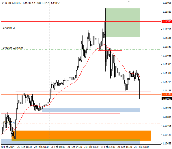 usdcad_intraday
