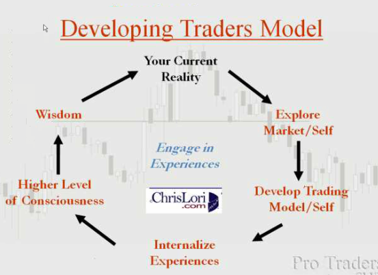 trading model