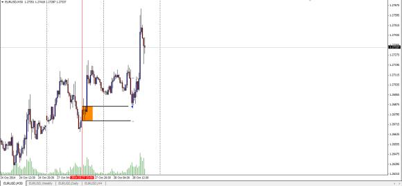 EURUSD short term Trading
