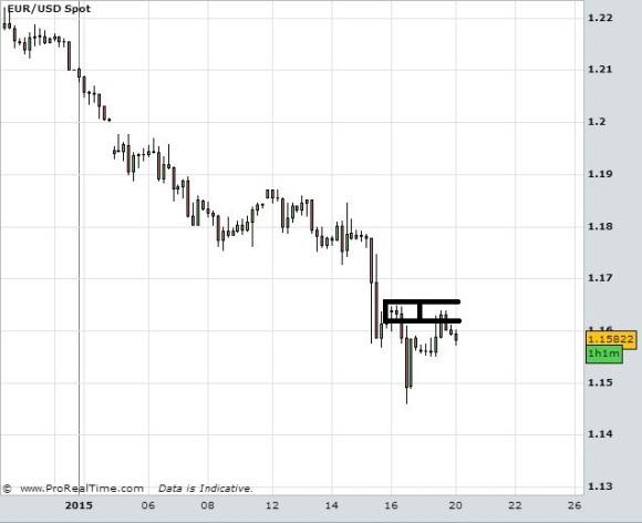 eurusd 4h trade