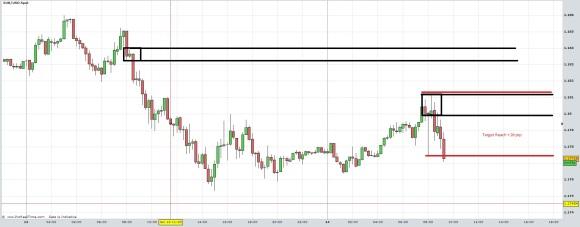 EURUSD short term intraday close