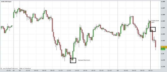 EURUSD Short term m15