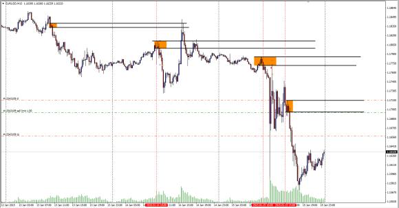 eurusd_day_trade