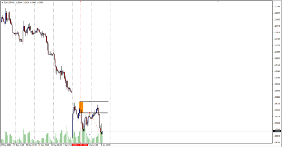 EURUSD_intraday_trade_6jan2015