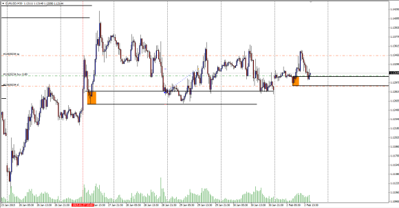 eurusd_short_term_trade