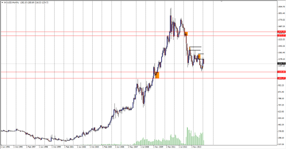gold_monthly