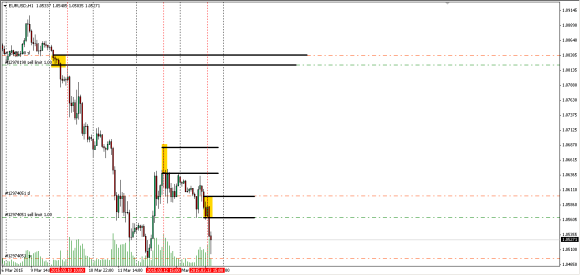 eurusd_h1_intraday