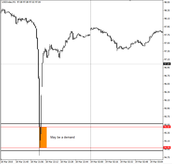 M1_demand_DXY