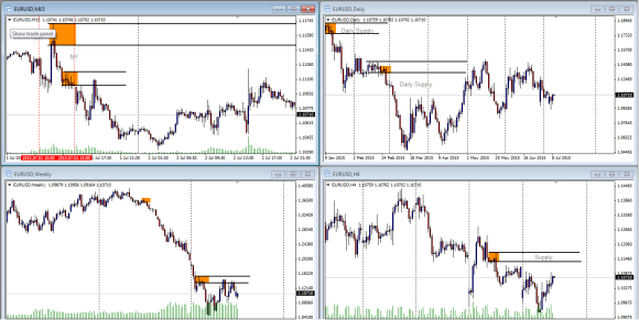 EURUSD_overview