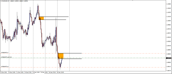 EURUSD H1 intraday