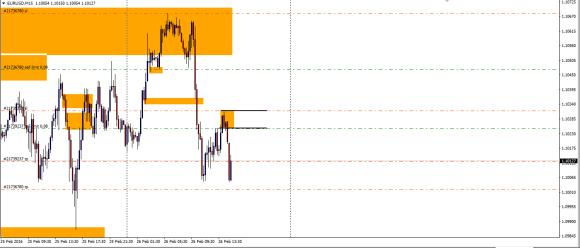eurusd m15 day trading