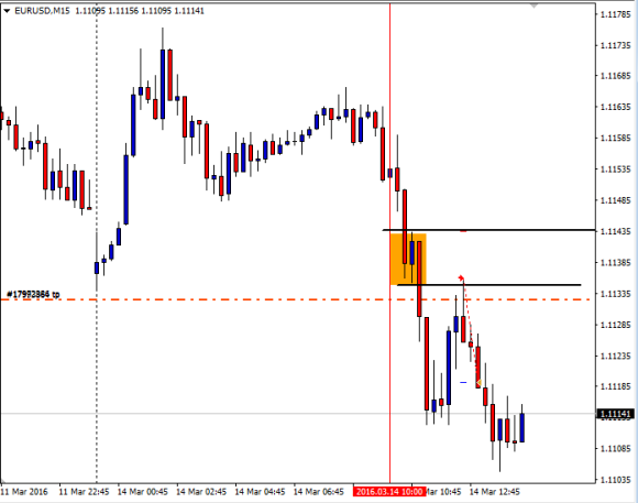 EURusd Day trading complete