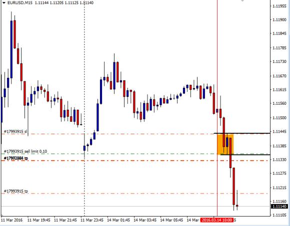 EURUSD Day trading