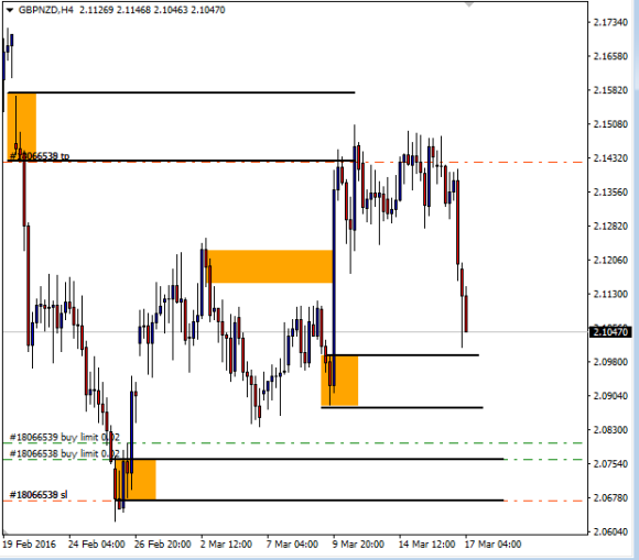 GBPNZD 4h