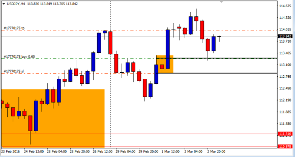 usdjpy 4h almost close