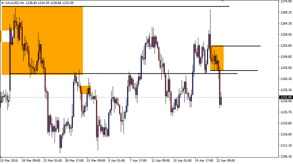 Gold 4H